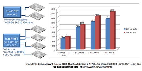 Internal Intel test results with Iometer 2009